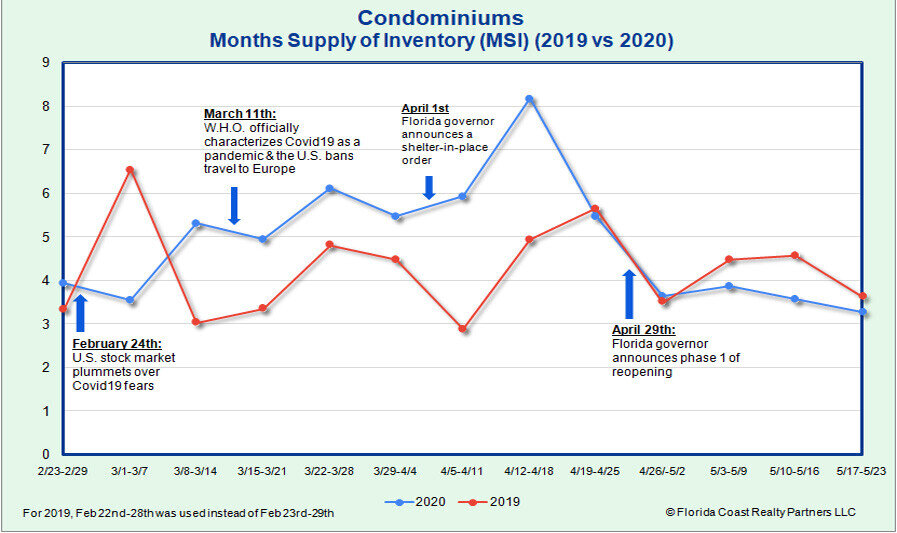 Condominiums Month's Supply of Inventory as of 5.25.20