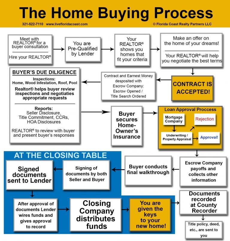 Home Buyer Flowchart