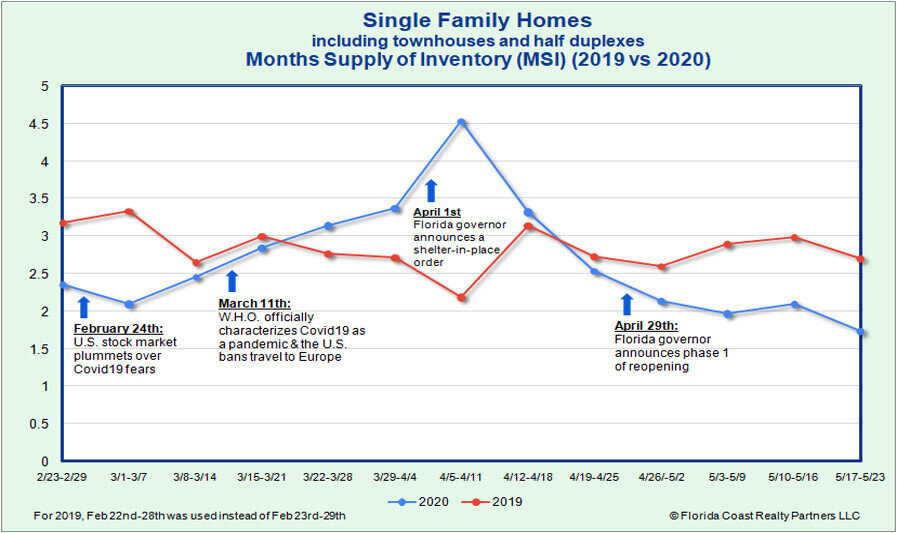 Single Family Homes Month's Supply of Inventory as of 5.25.20