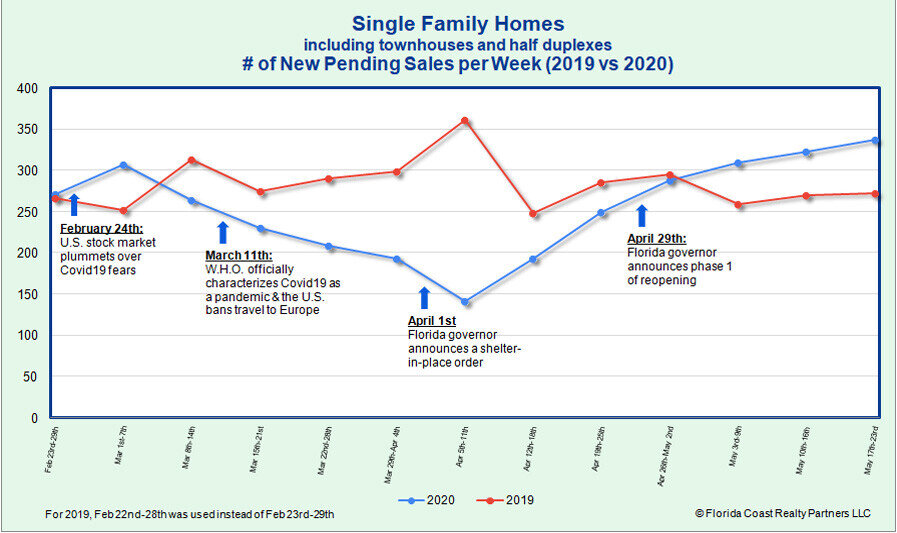 Single Family Homes Under Contract as of 5.25.20