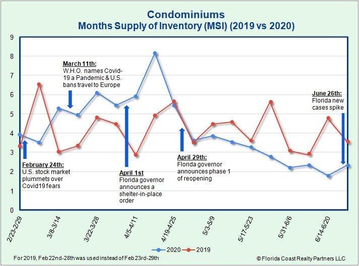Condominium MSI as of 6.29.20
