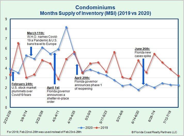 Condominiums MSI as of 7.27.20
