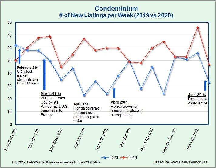 Condominium New Listings as of 6.29.20