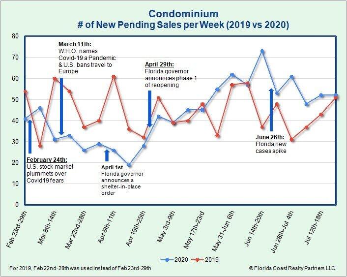 Condominiums Under Contract as of 7.27.20