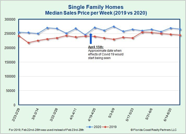Single Family Homes Median Sales Price as of 6.29.20