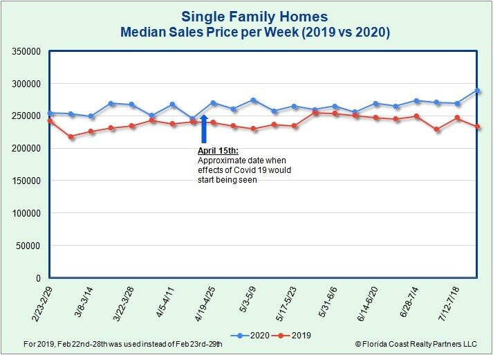 Single Family Homes Median Sales Price as of 7.27.20