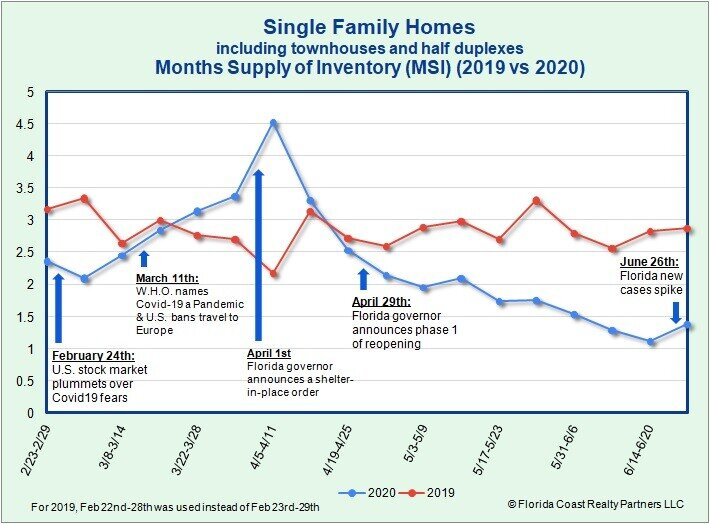 Single Family Homes MSI as of 6.29.20