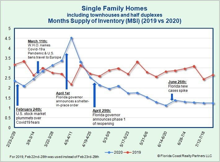Single Family Homes MSI as of 7.27.20