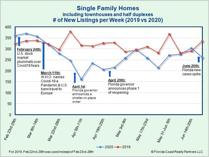 Single Family Homes New Listings as of 6.29.20