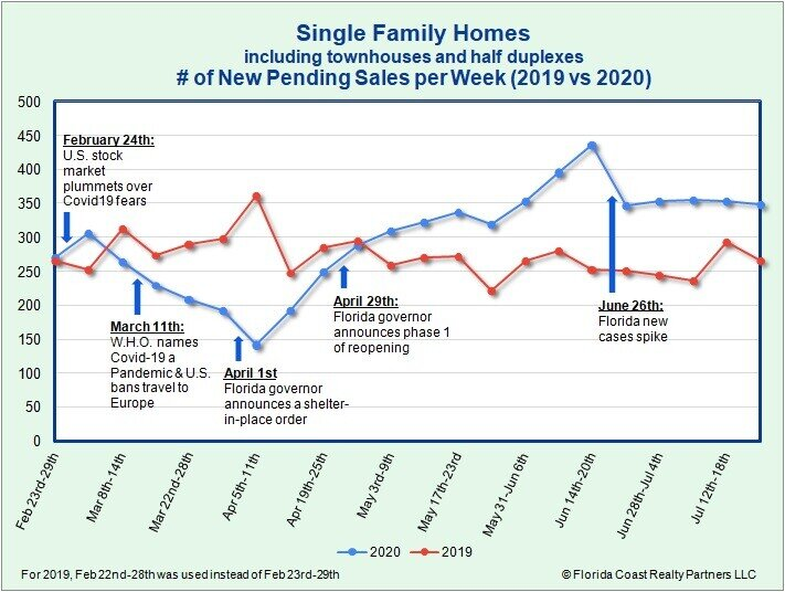 Single Family Homes Under Contract as of 7.27.20