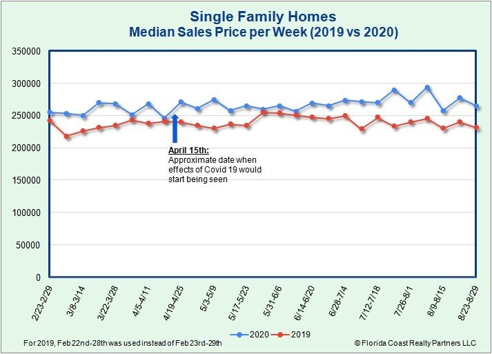 Single-Family Homes Median Sales Price as of 8.31.20