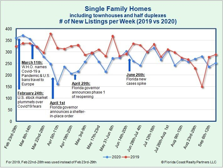 Single-Family Homes New Listing as of 9.21.20