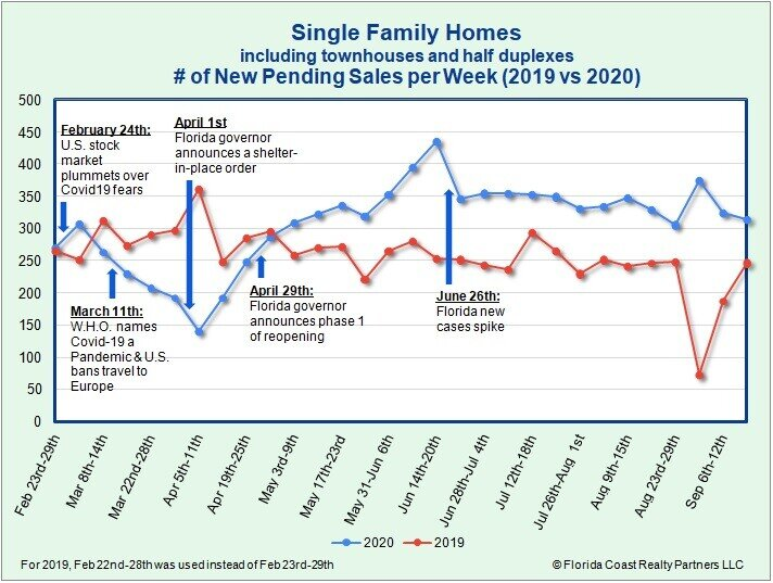 Single-Family Homes Under Contract as of 9.21.20