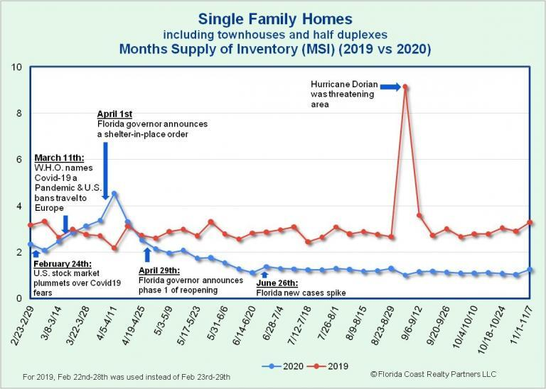Single-Family Homes MSI as of 11.9.20