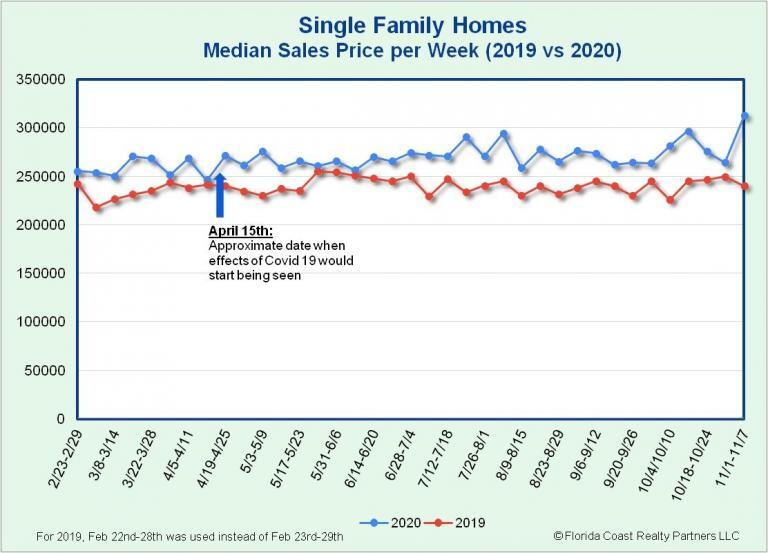 Single-Family Homes Median Sales Price as of 11.9.20