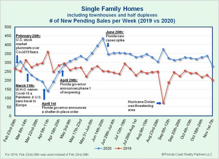 Single-Family Homes Under Contract as of 11.9.20