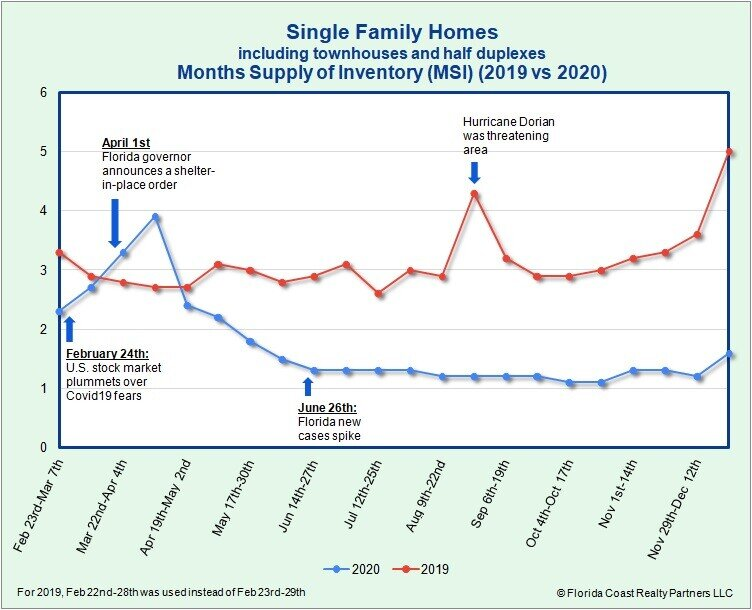 Single-Family Homes MSI as of 12.28.20