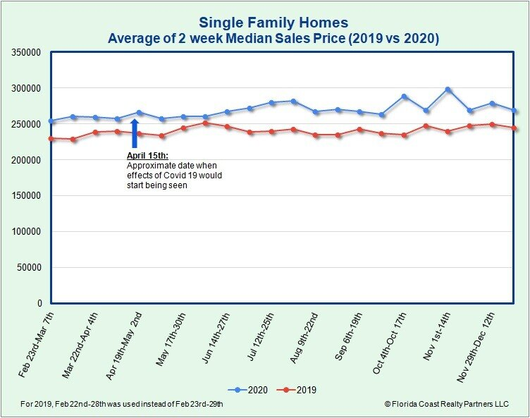 Single-Family Homes Median Sales Price as of 12.28.20