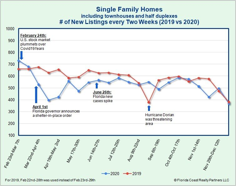Single-Family Homes New Listing as of 12.28.20