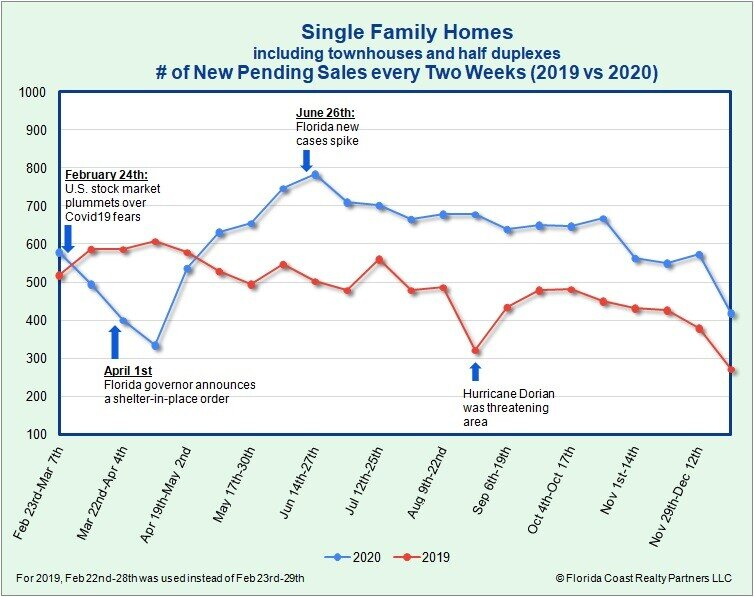 Single-Family Homes Under Contract as of 12.28.20